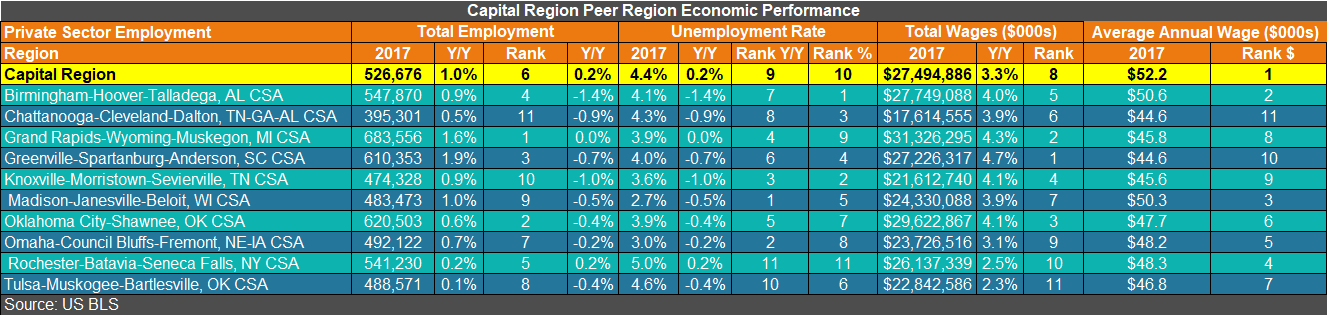 The Capital Region's 2017 Economic Performance - Center for