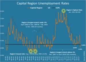 Capital Region Unemployment Rates