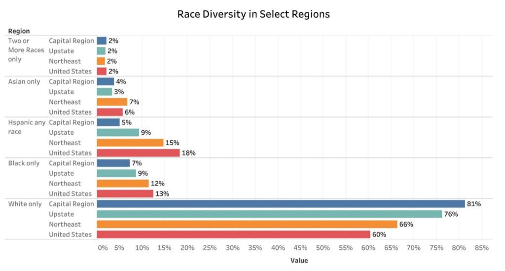 Race Diversity in Select Regions Chart