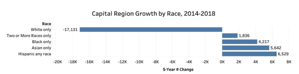 Capital Region Growth by Race Chart